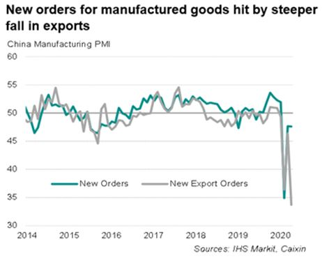 30042020 NEW ORDERS MANUFACTURE PMI